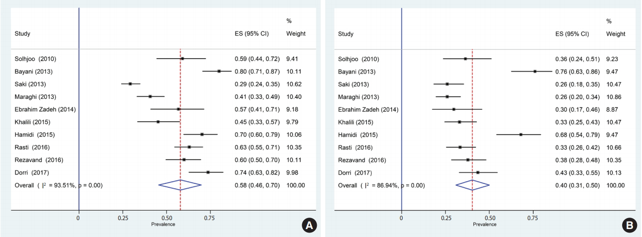 A systematic review and meta-analysis of the prevalence of