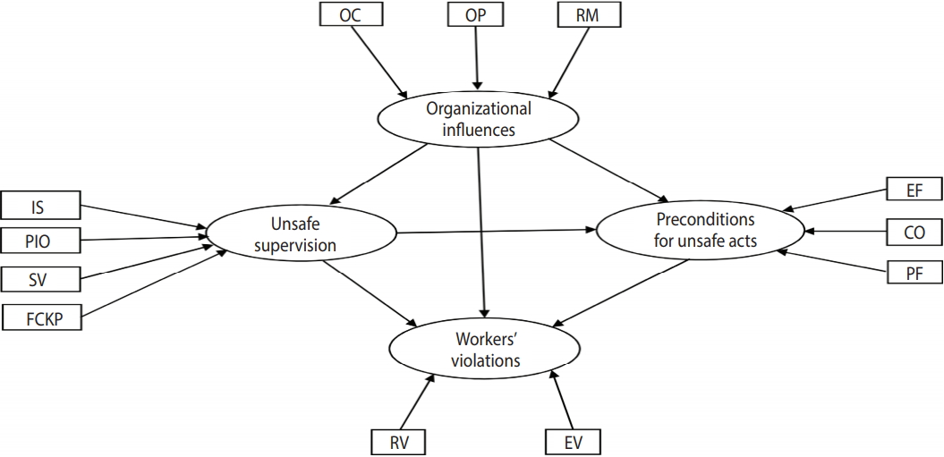 Effects Of Human And Organizational Deficiencies On Workers Safety