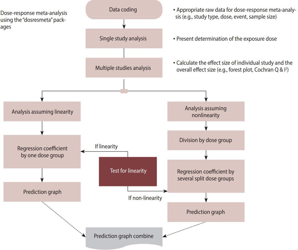 Dose-response meta-analysis: application and practice using