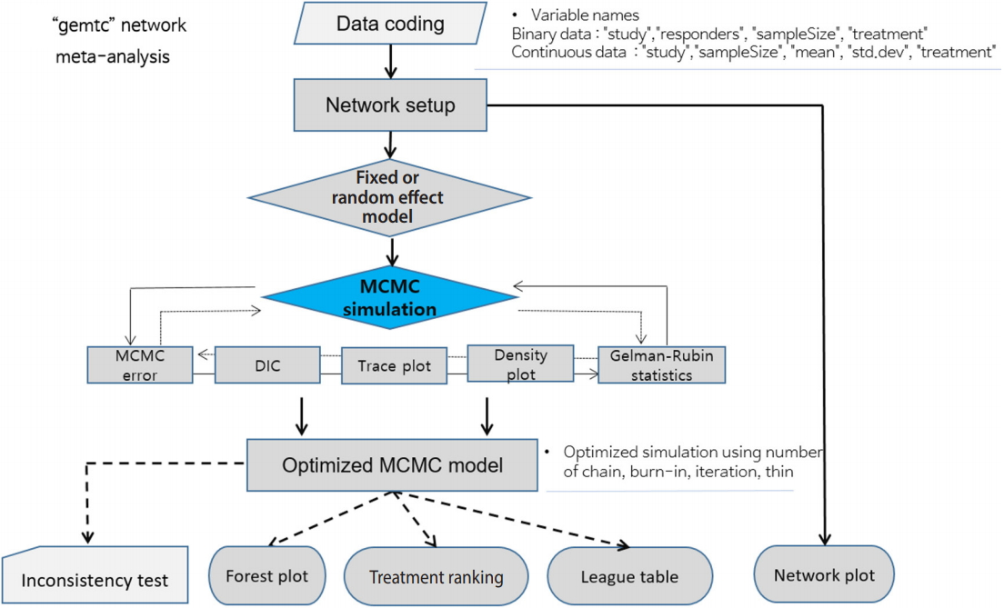 Network meta-analysis: application and practice using R software