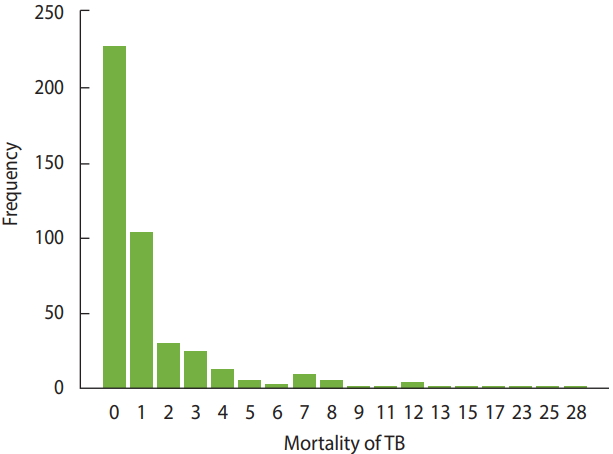 Factors associated with mortality from tuberculosis in Iran